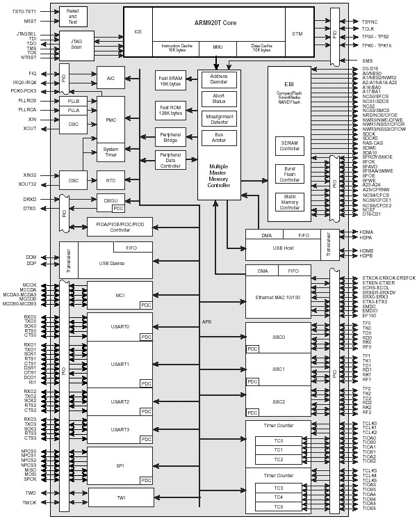 at91_processeur1.jpg