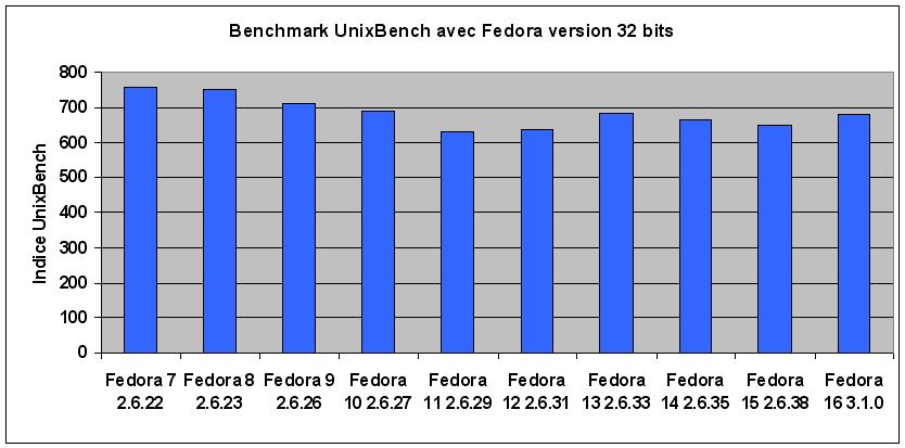 perfs_fedora_F16.png