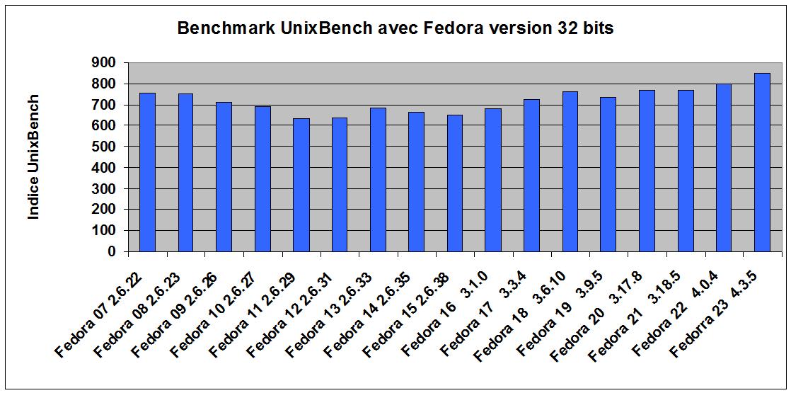 perfs_fedora_F23.png