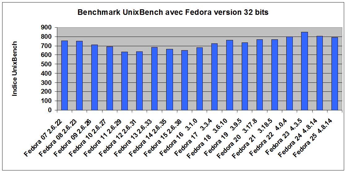 perfs_fedora_F25.png