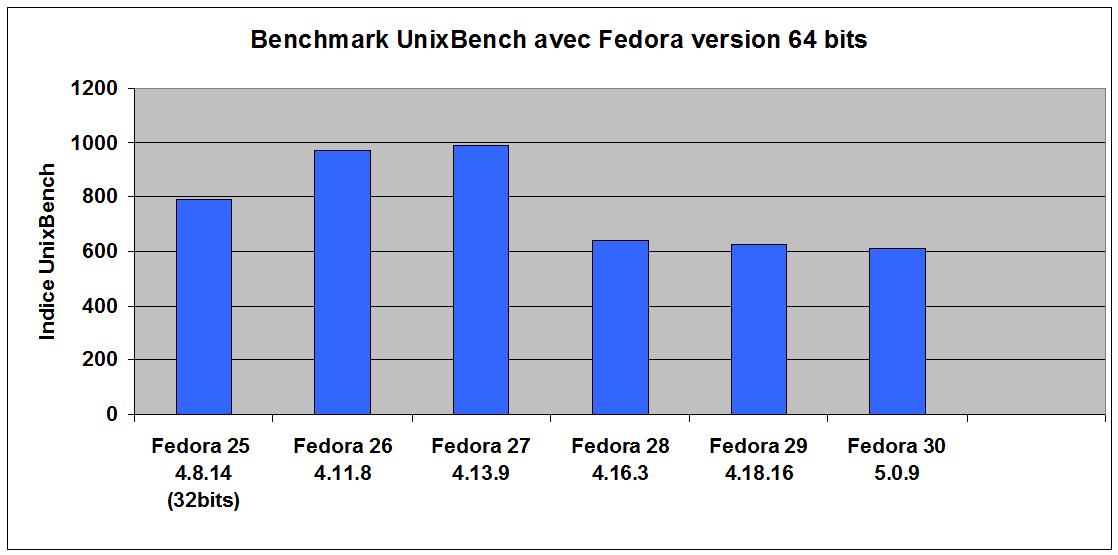 perfs_fedora_F30.png
