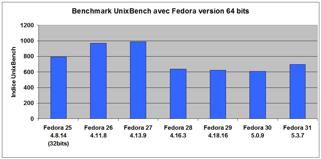 perfs_fedora_F31.png