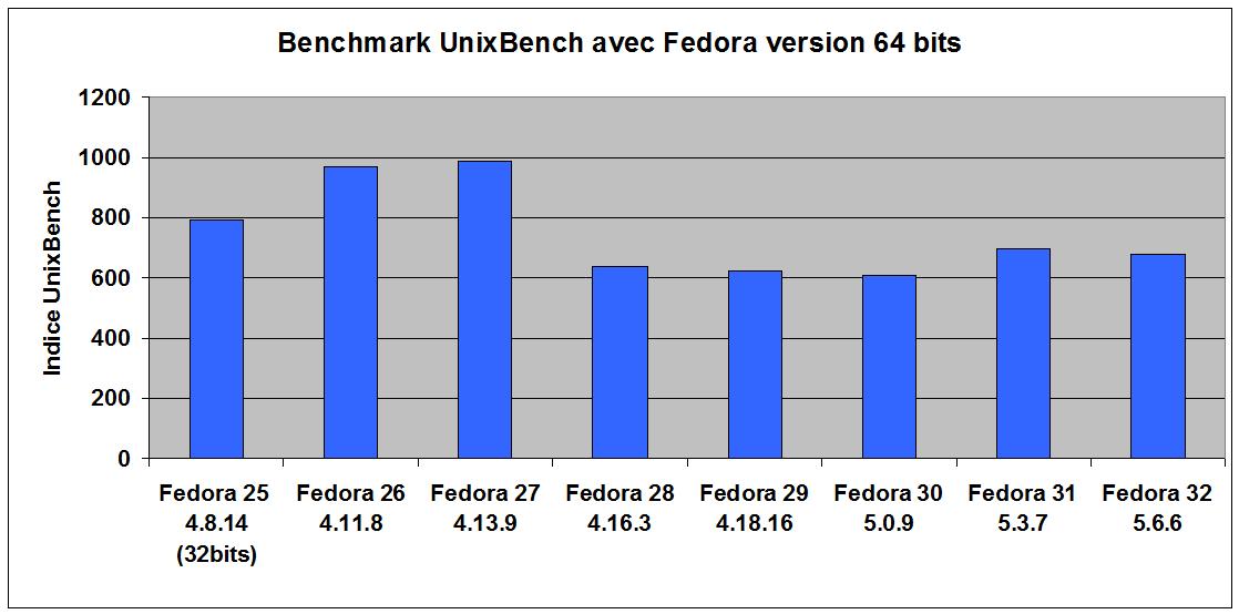 perfs_fedora_F32.png