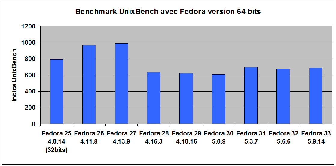 perfs_fedora_F33.png